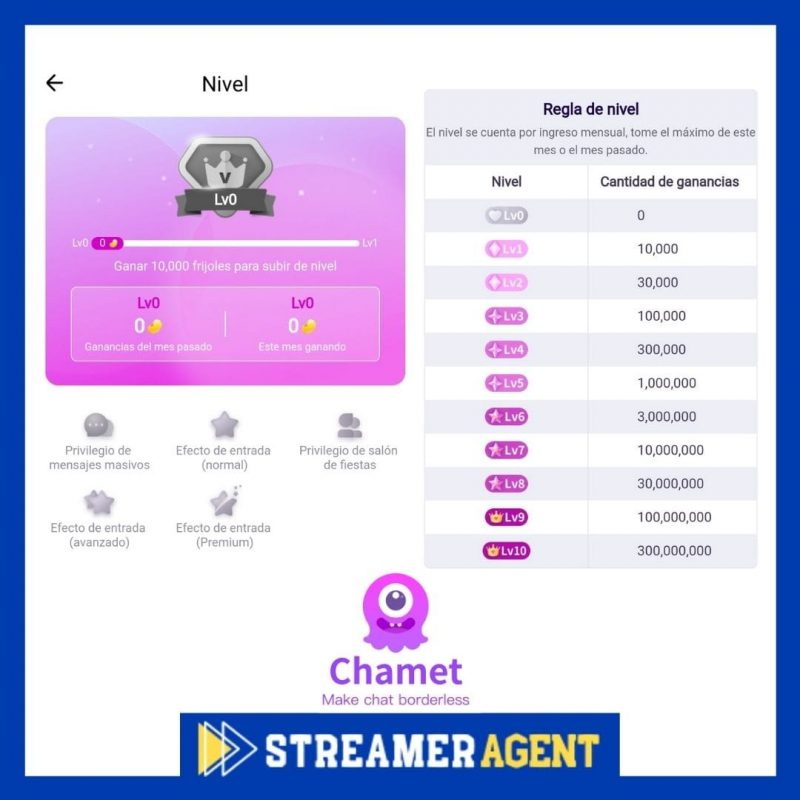 NIveles y reglas de Nivel en Chamet - Streamer Agent